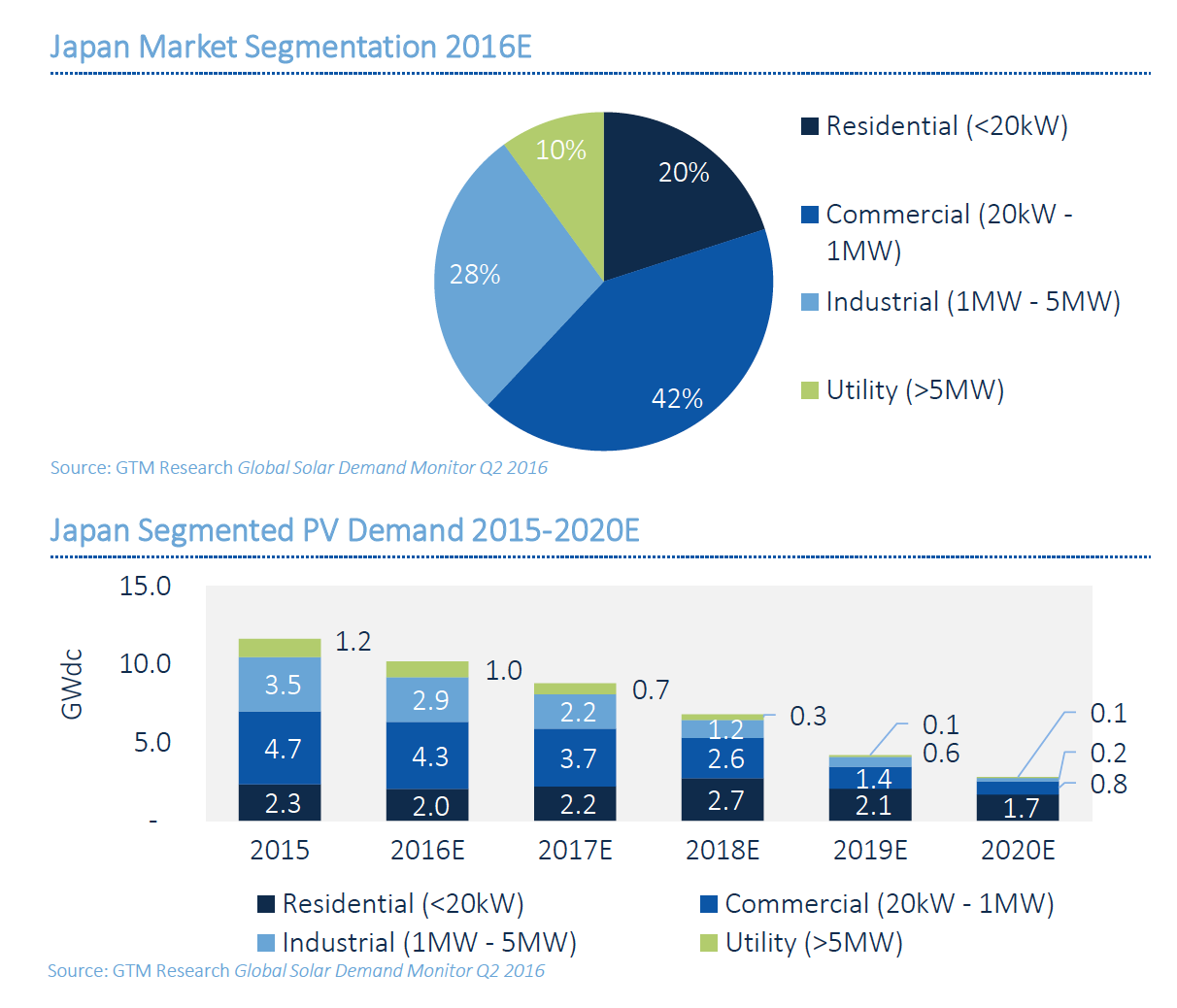 mitsubishi market segmentation The renewable chemicals market revenue was xxxx million usd in 2013, grew to xxxx million usd in 2017, and will reach xxxx million usd in 2023, with a cagr of xx% during 2018-2023 based on the renewable chemicals industrial chain, this report mainly elaborate the definition, types, applications.