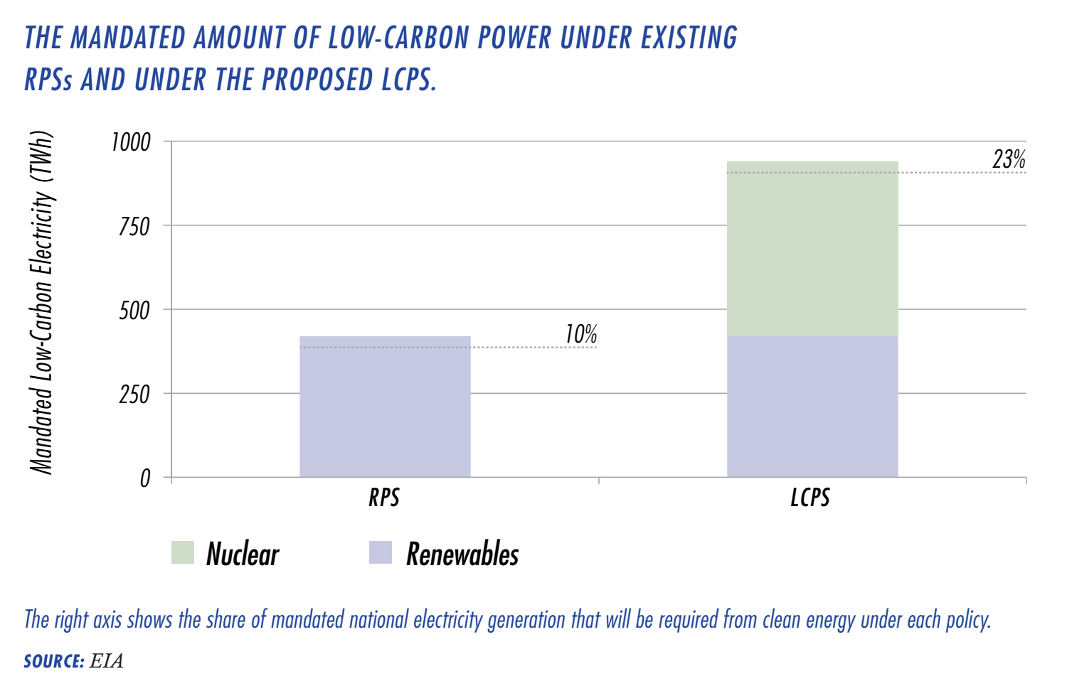 Are there targets for energy efficiency and deployment of low carbon technologies in the US?