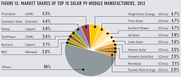 China Eu Reach Settlement In Solar Module Trade Dispute