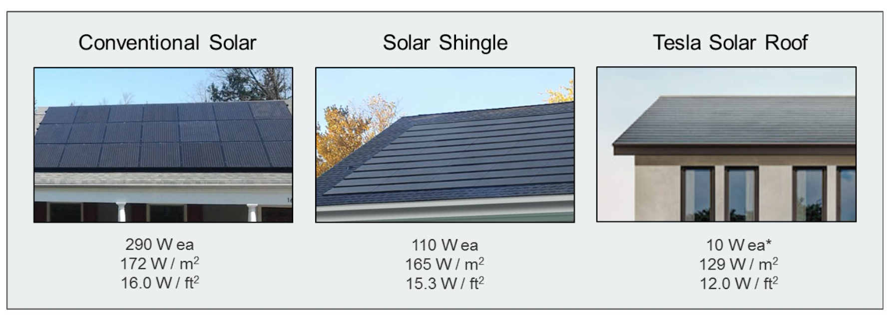 Will Tesla S Solar Roof Change The Residential Solar
