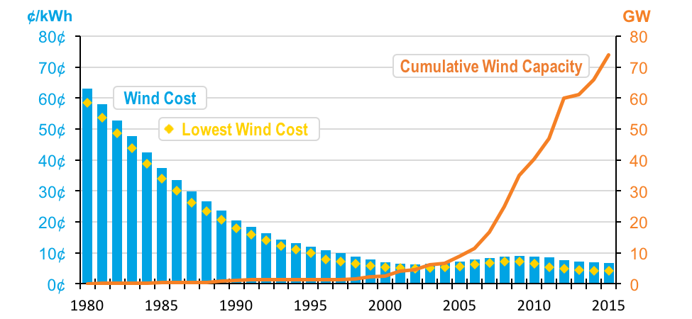 US wind power over time