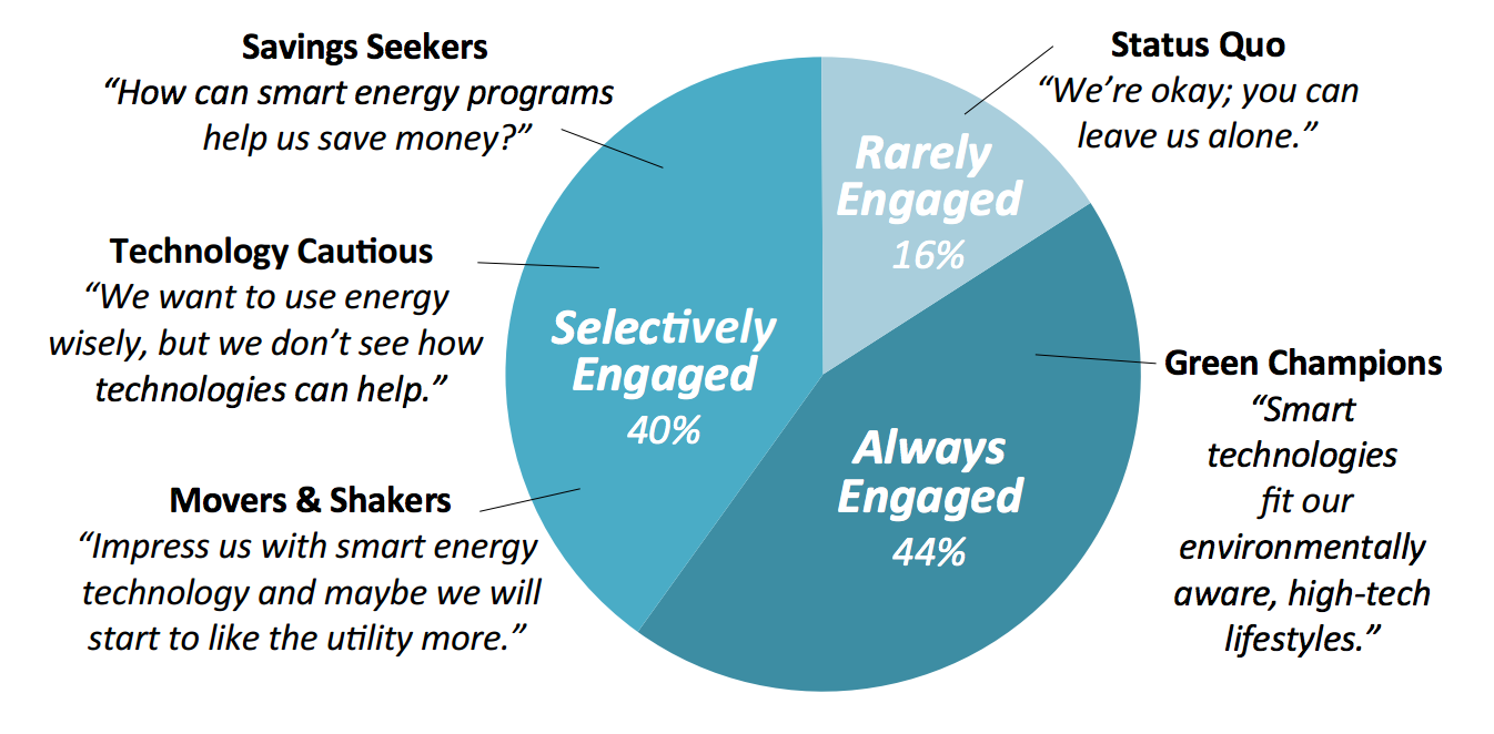 Survey: What Electricity Customers Really Want   Licking County ...