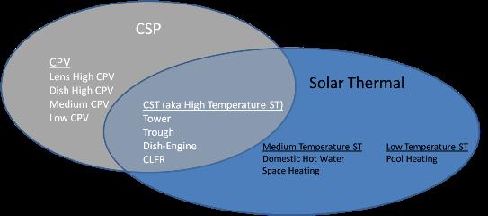 solar thermal vs solar pv pdf