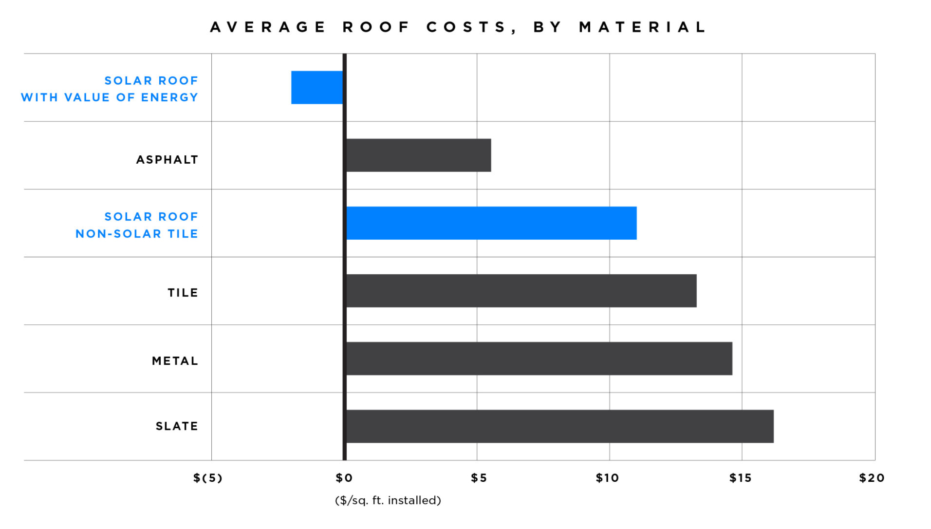 Here S How Much A Tesla Solar Roof Will Cost You And How