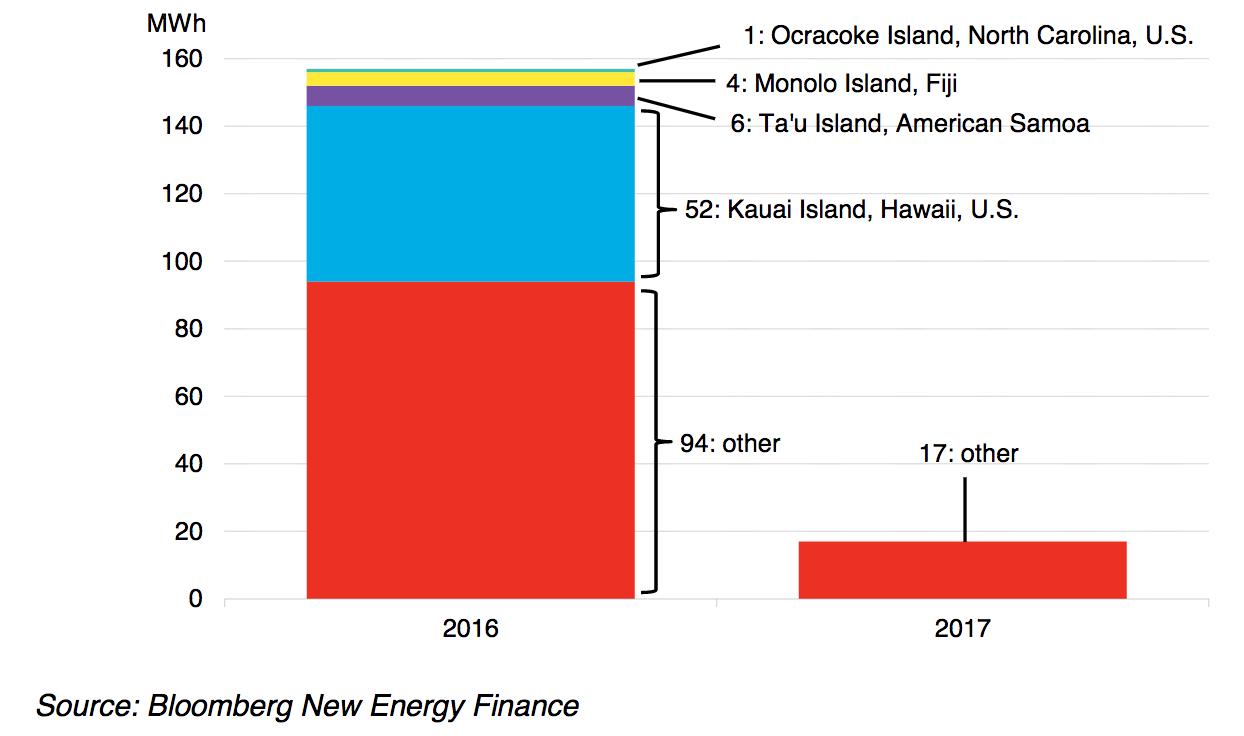 Island Microgrids Represent 36% of Tesla's Total Storage Capacity