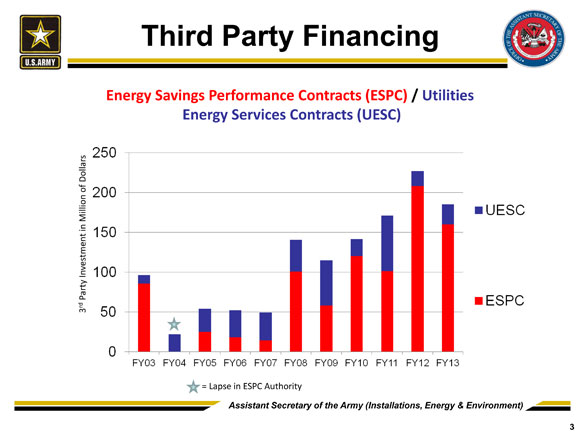 army third party financing