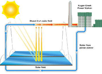 How Can You Improve the Costs of Concentrating Solar? Get Rid of the Turbine