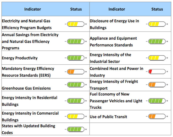 US energy efficiency scorecard