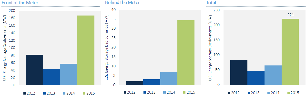 US Energy Storage Market Grew 243% in 2015, Largest Year on