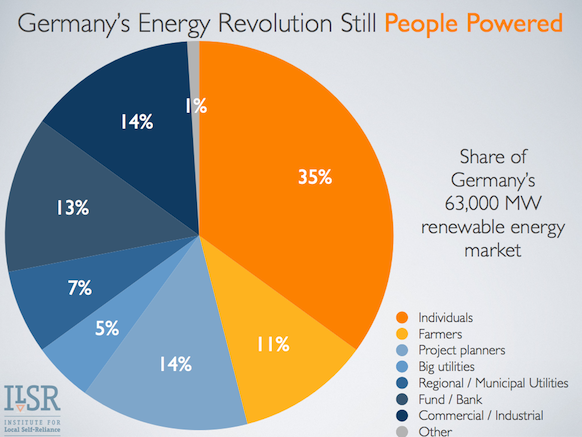 germany-renewables-ownership