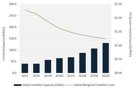 Global Solar PV System Pricing Set to Fall 40% by 2020