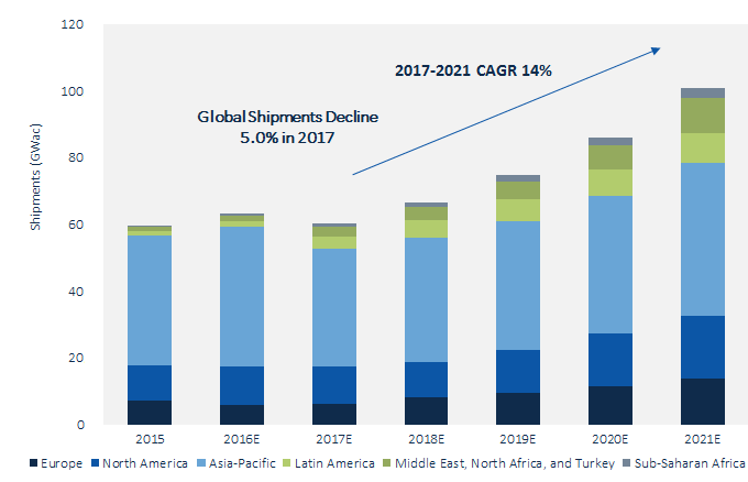 global solar pv inverter market This brief includes the official 2017 global pv inverter market shares from our upcoming global pv inverter and mlpe landscape h1 2018 report, slated for release in june it provides the latest.