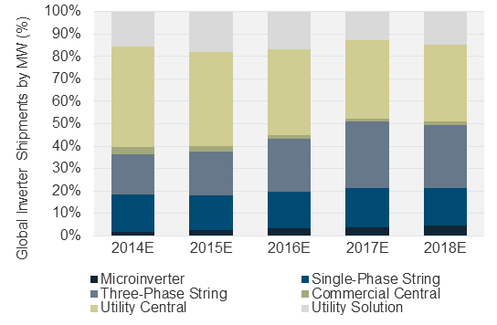 6 Solar Inverter Companies To Watch In 2015 Greentech Media