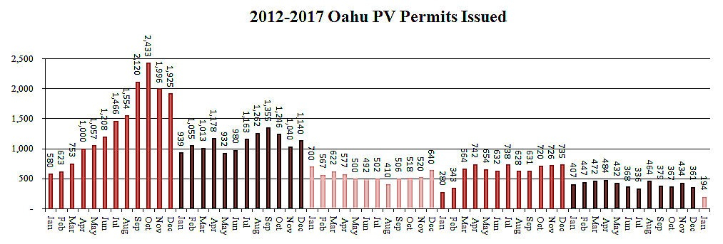 Rooftop Solar in Oahu Crashes With Loss of Net Metering, Lack of Self-Supply Installs