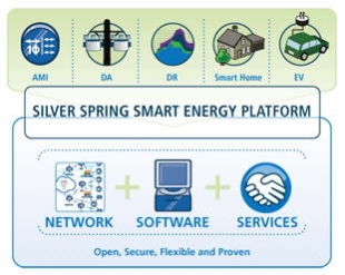 Silver Spring Networks Partners Up (More) With eMeter