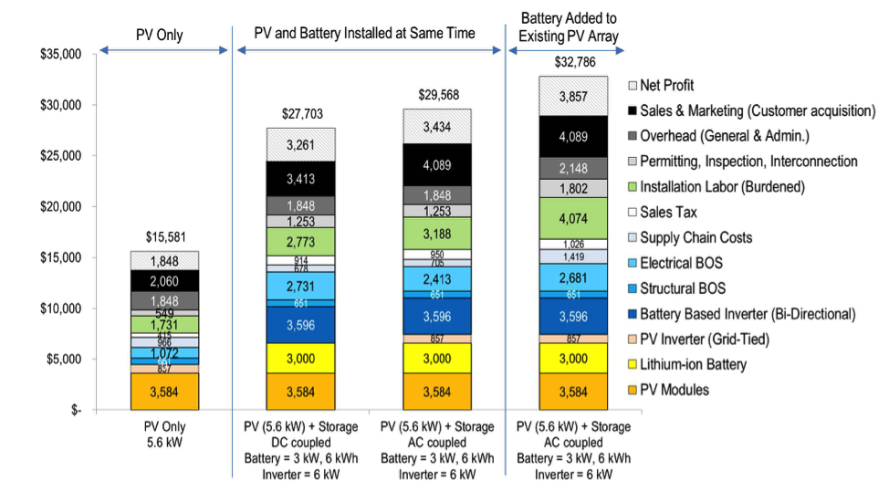 solar system batteries prices - photo #32
