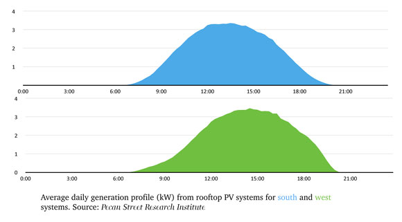 Greentech Media Are Solar Panels Facing The Wrong