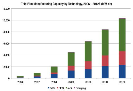 Solar Panels Cost - SolarEnergyForUs